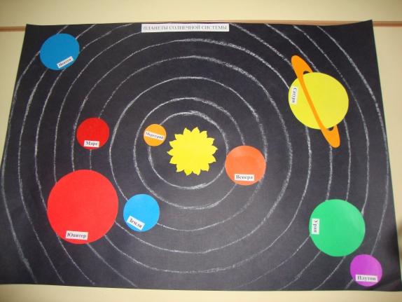 рисунок макета солнечной системы