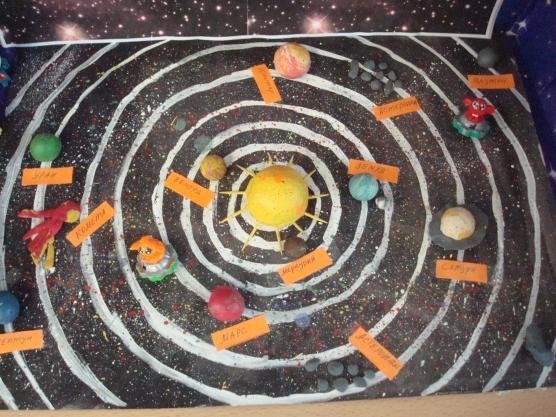 Солнечная система модель своими руками