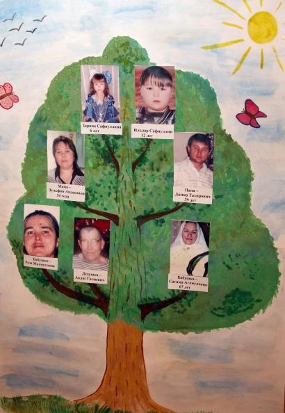 Картинки членов семьи для детей