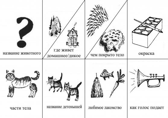 Хочу предложить вам схемы описательных рассказов по различным лексическим темам.  Эти схемы были разработаны с...