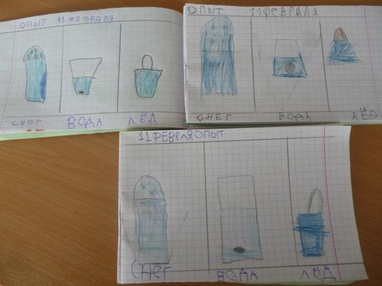 знакомство со свойствами воды 2 младшая группа