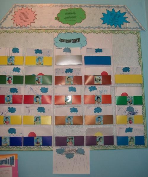 Уголок наше творчество в детском саду своими руками 961