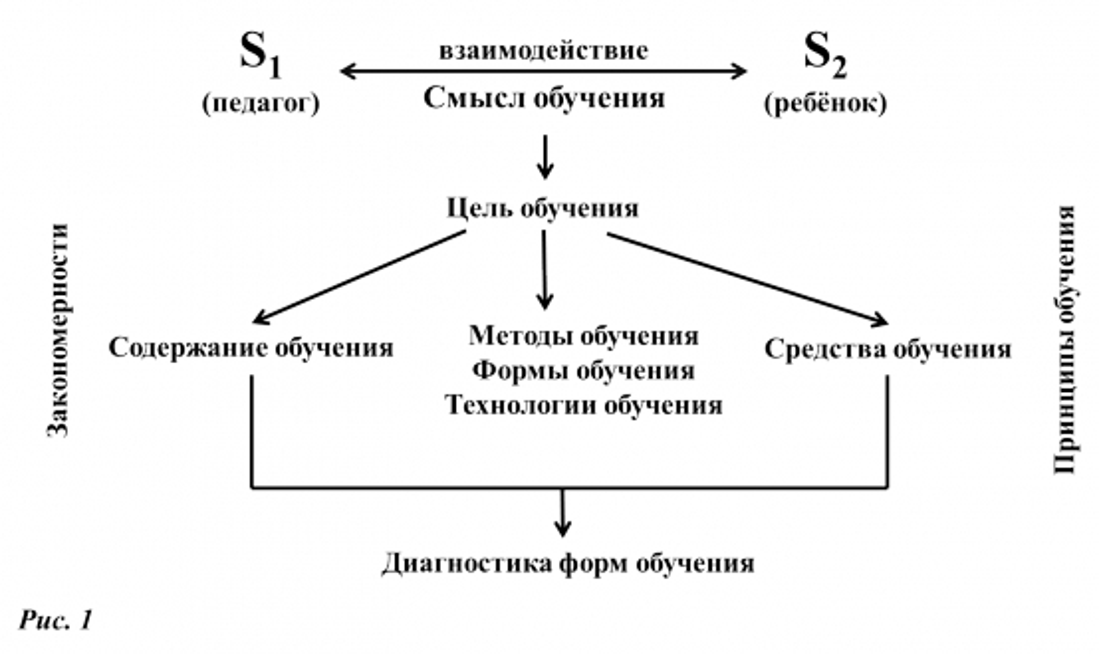 Теории обучения и воспитания