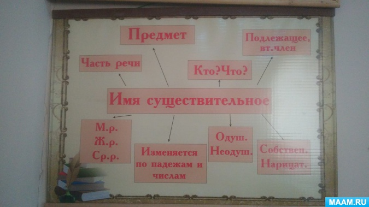 Методическая разработка «Нетрадиционные уроки по курсу русского языка в 4-ом классе»