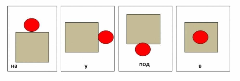 Схемы предлогов в картинках для детей