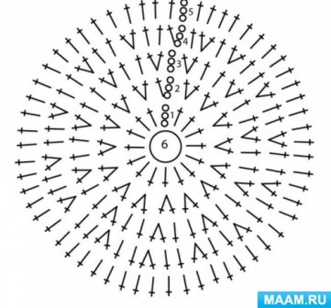 Схемы вязания крючком круглые