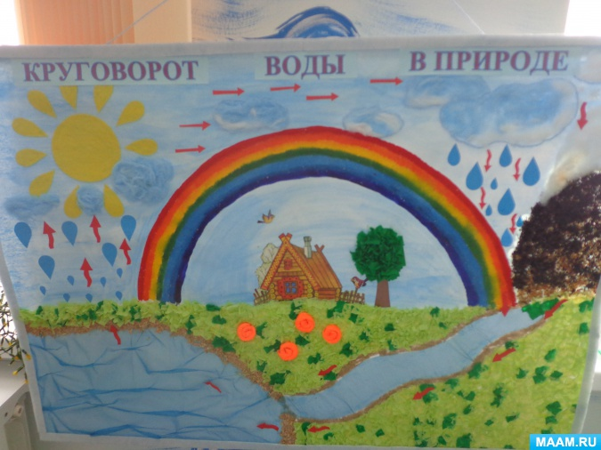 Схемы для дошкольников круговорот воды в природе