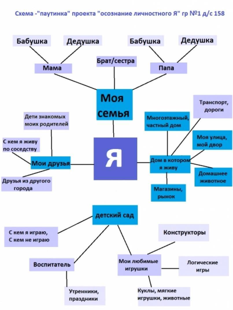 Схема «Паутинка» проекта «