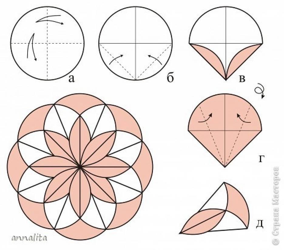 Как сделать из круга цветы