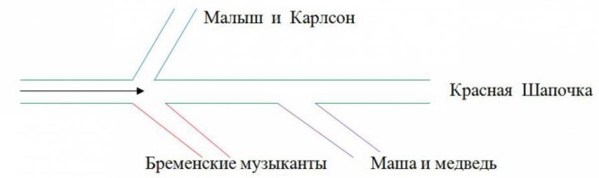 Конспект непосредственно образовательной деятельности по экономике в старшей группе «Путешествие рубля»