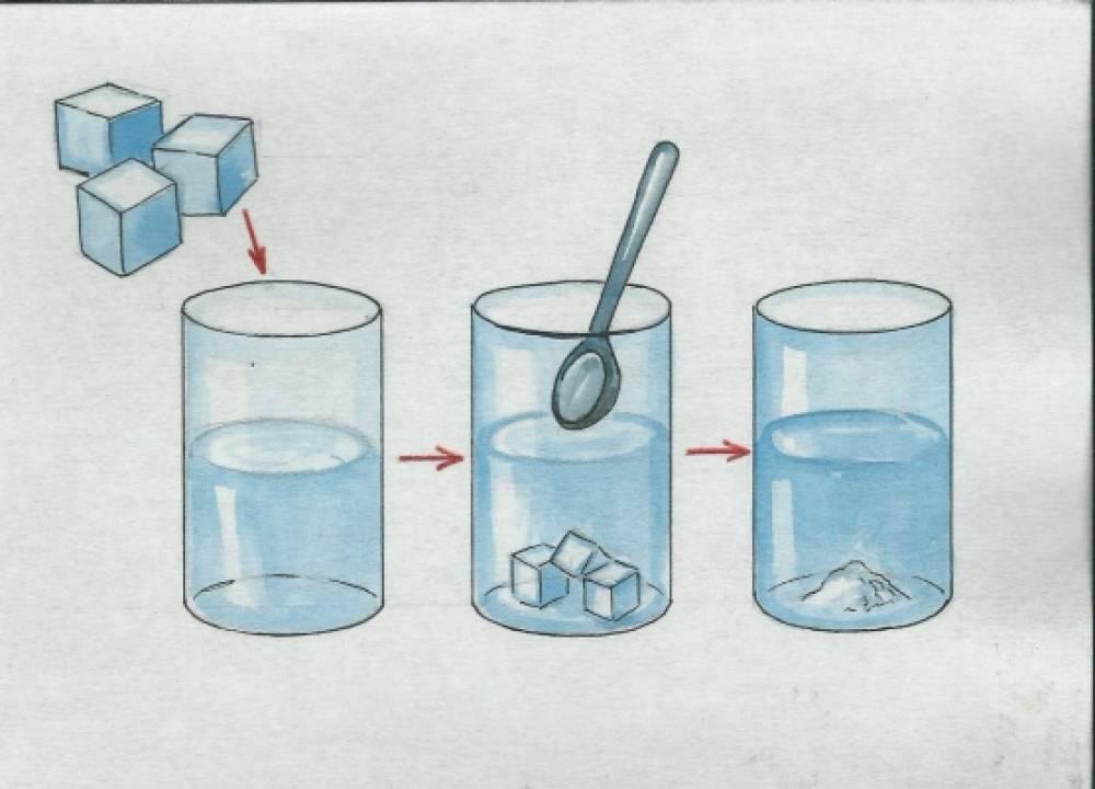 «Растворение веществ в воде»