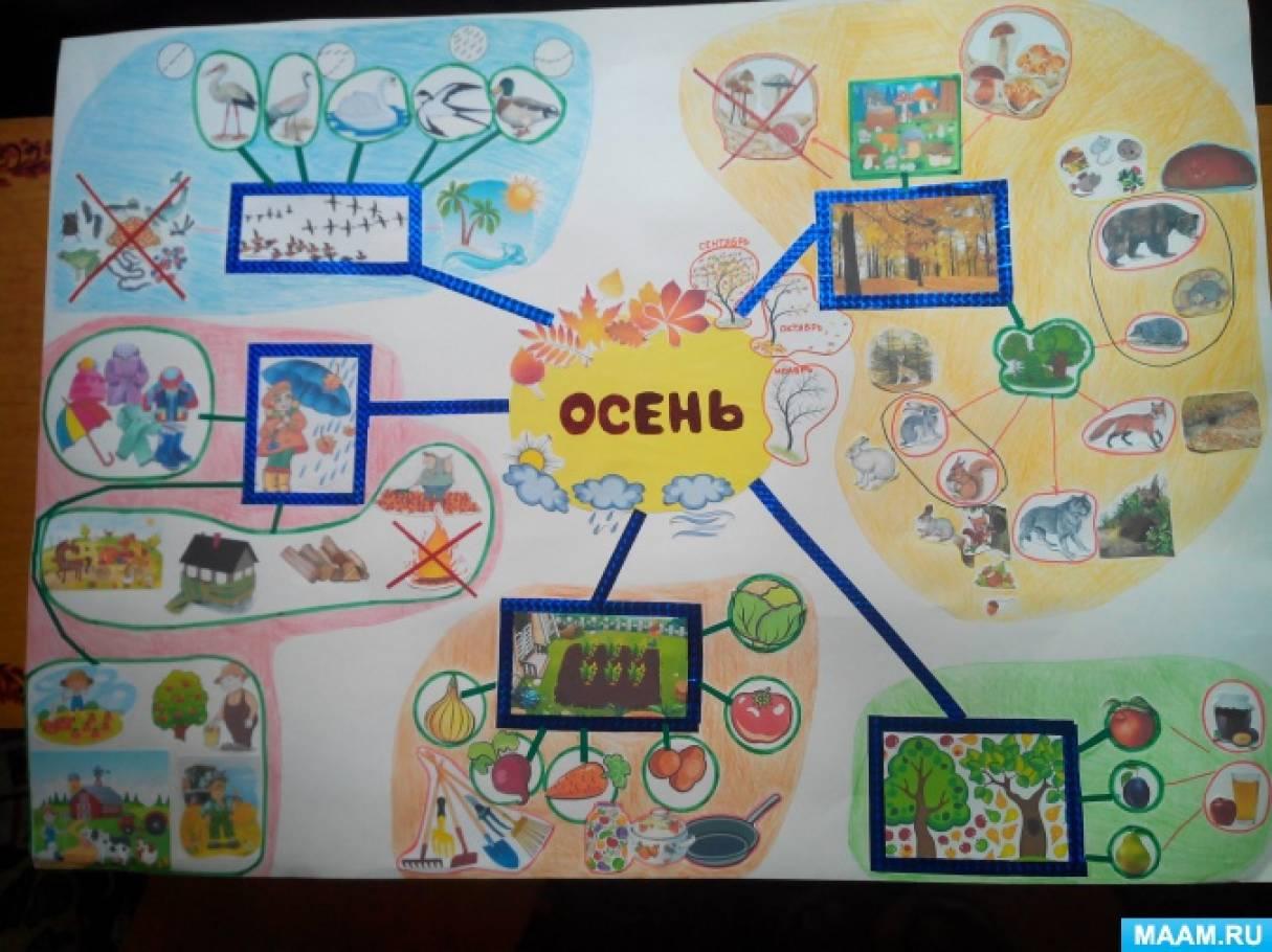 Инновации в детском саду интеллект карта на тему Осень  Инновации в детском саду интеллект карта на тему Осень