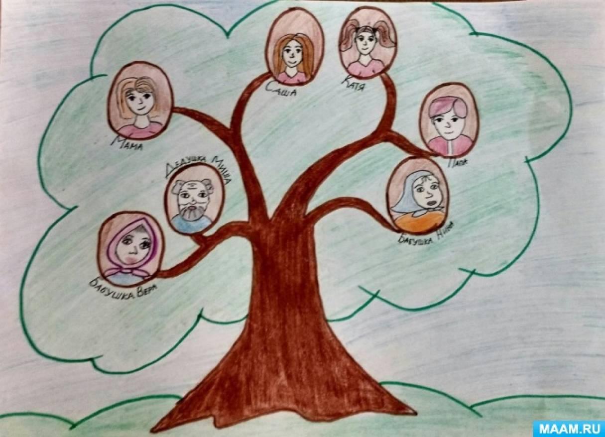 Как нарисовать древо семьи видео для - Анатомия лица ... Как Нарисовать Семейное Дерево