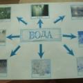 «Что мы знаем о воде?» Проект, проведенный в подготовительной группе