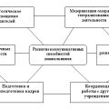 Педагогическая модель развития коммуникативных способностей дошкольников в театрализованной деятельности в детском саду