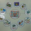 Дидактическая игра «Наш любимый детский сад»