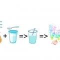 Схема-алгоритм изготовления мыльных пузырей