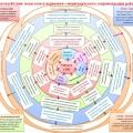Модель взаимодействия педагогов в психолого-педагогическом сопровождении развития ребенка с ОВЗ
