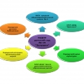 План работы с социумом по эмоционально-личностному развитию детей