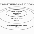 «Родом из Донского края». Рабочая программа по приобщению дошкольников к культуре родного края