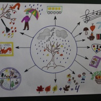 Перспективное планирование тематической недели «Осень. Изменения в природе»